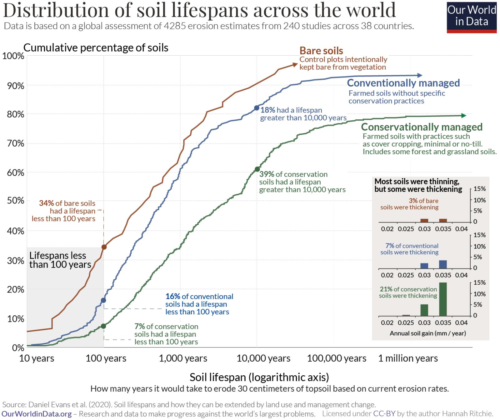 Haben wir wirklich nur noch Boden für 60-100 Ernten ?